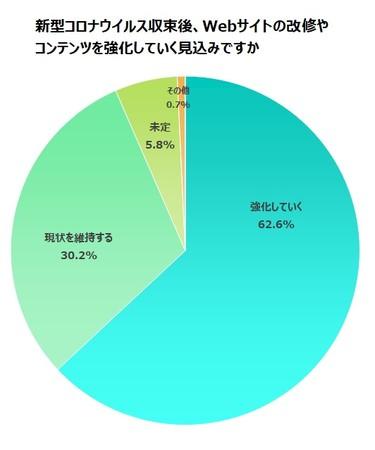 62.6%の企業は、アフターコロナもWebサイト改修やコンテンツの強化をしていく