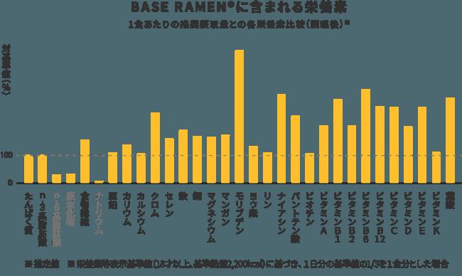 フードメディア(FoodMedia)が提供するBASERAMEN成分