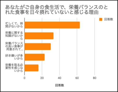 図:30~40代男女(有職者)123人への意識調査(2018年)