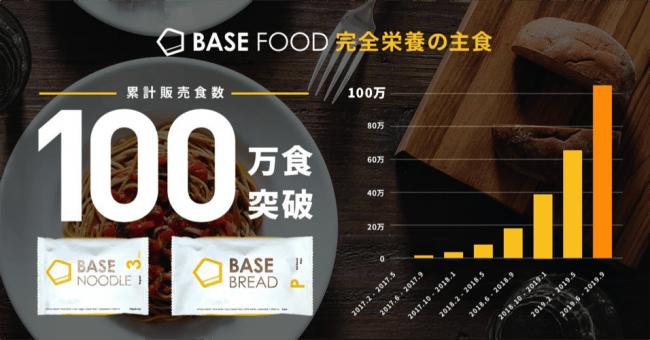 上図グラフ:BASE FOOD 累計販売食数の推移(2017年2月~2019年9月)
