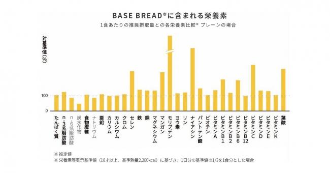 BASE BREAD 栄養グラフ