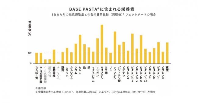 BASE PASTA 栄養グラフ