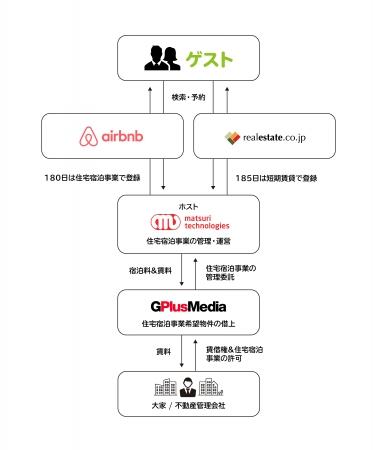 matsuri technologies株式会社、Airbnb Japan株式会社及びフジ・メディア・ホールディングス傘下の株式会社ジープラスメディアと業務提携