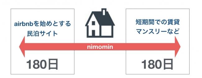 airbnbとマンスリー賃貸サービスの同時掲載、集客が可能に