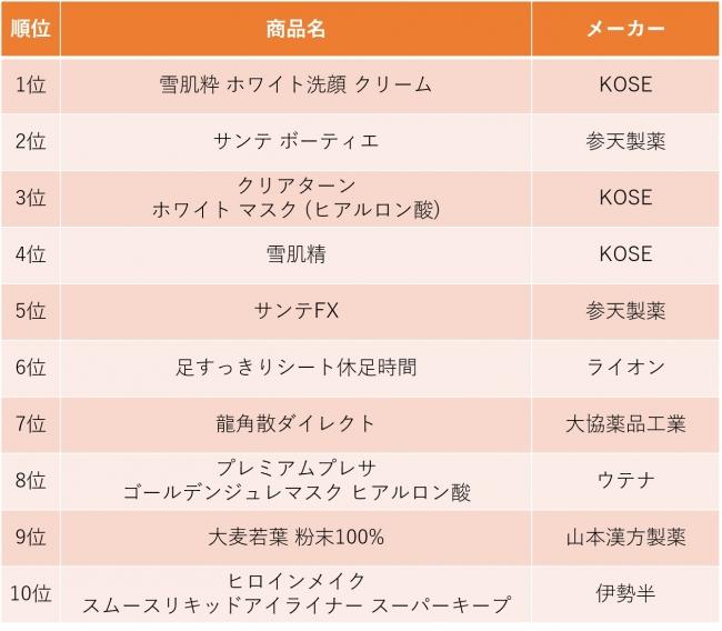 2016年 日本で買ったものランキング