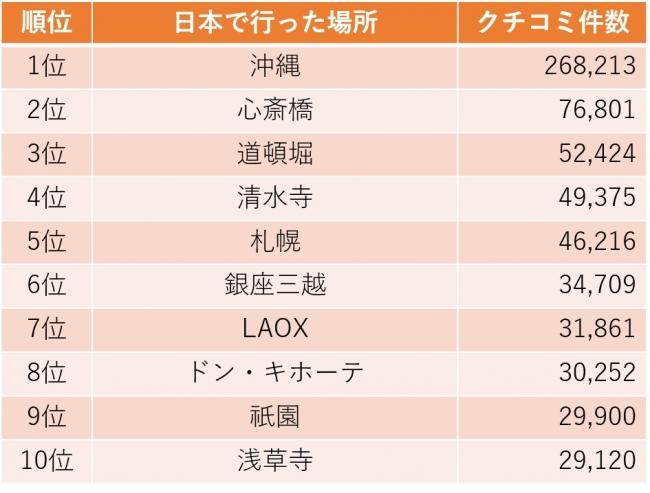 2016年日本で行った場所ランキング