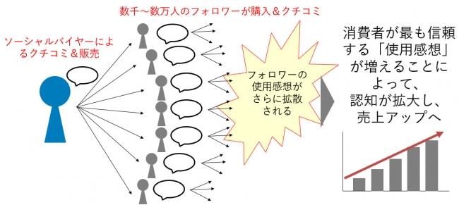 ソーシャルバイヤーによる情報拡散イメージ