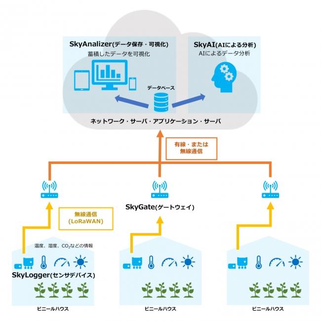 スカイディスクが提供する農業IoTシステム 全体図