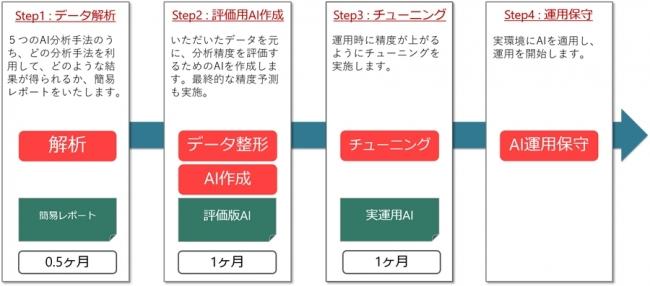 (図2)モデル作成ステップ
