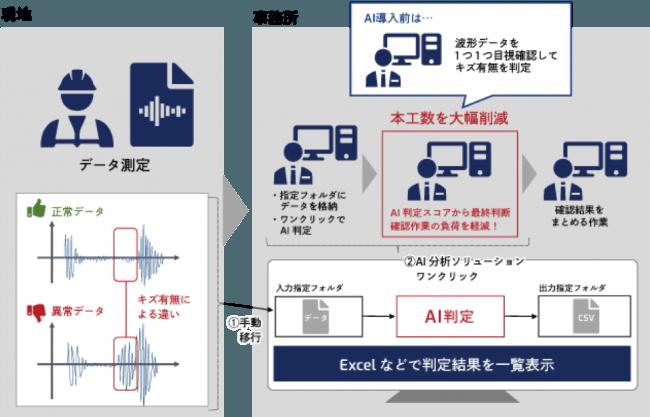 図:SkyAIの超音波ソリューション導入前後の運用イメージ