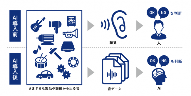 図:SkyAI for Sound を用いた音判定AI導入前後のイメージ