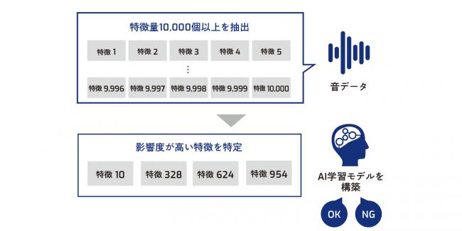 図:SkyAI for Soundの機能イメージ