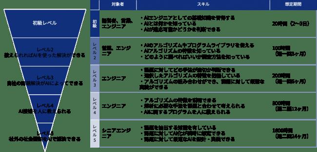 図:AIスキル取得に必要される総時間(スカイディスク調べ)