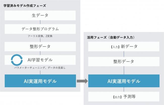 (図1)AIの学習済みモデル作成フローとその活用フロー
