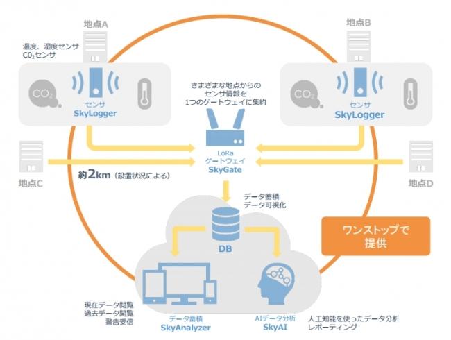 環境IoTパッケージ 提供内容全体図