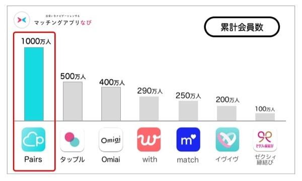各マッチングアプリのユーザー情報