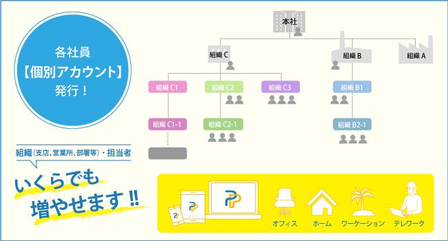 法人後払いPortiaPAY特許部分におけるアカウント発行の仕組み