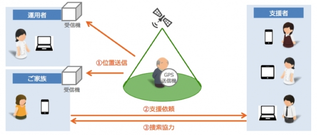 ▲『LiveAir』サービス概要