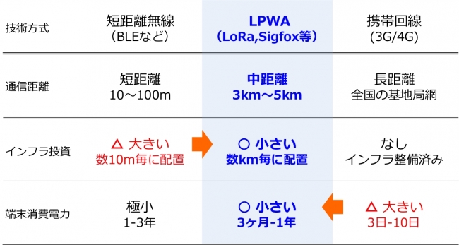 ▲無線技術の比較