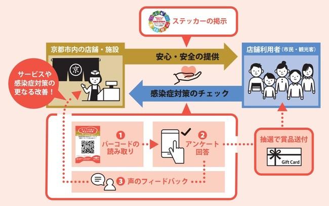 京都市観光協会HPより抜粋「きょうの安心・明日の笑顔~新型コロナウィルス感染症対策・応援プロジェクト」のイメージ