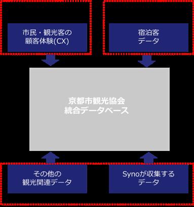 京都市観光協会統合データベースのイメージ