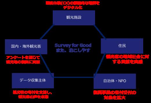 Survey for Good:また、おこしやすの概念図
