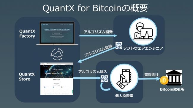 『QuantX for bitcoin』の全体構成イメージ
