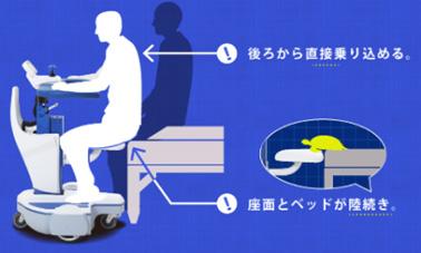 スルッと移乗(座面に臀部 をスライドして乗り込む)