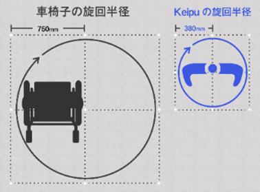 360度旋回(旋回半径が車椅子の約半分)