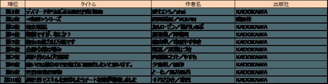 小説・文芸ランキング