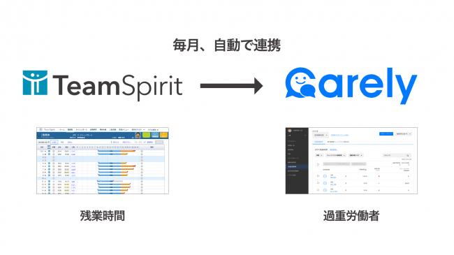 図1:TeamSpiritとの連携イメージ概要図
