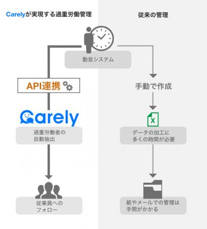 図2. Carelyと勤怠データの連携で実現する過重労働管理