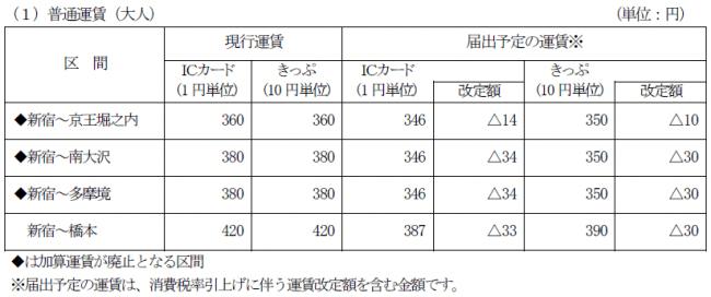 京王 線 定期 消費 税
