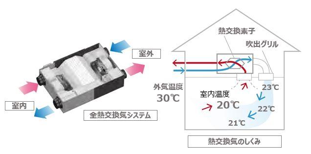 全熱交換気システム