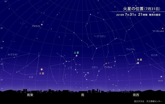 7月31日は火星が地球に大接近!8...