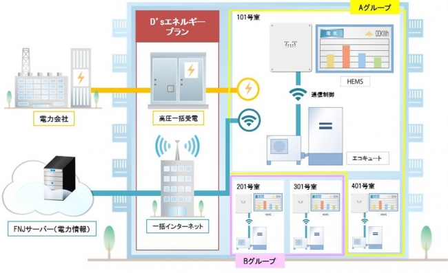 【サービス全体の概念図】