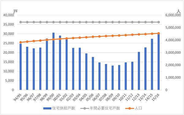 【シドニー圏の人口・住宅供給戸数の推移】