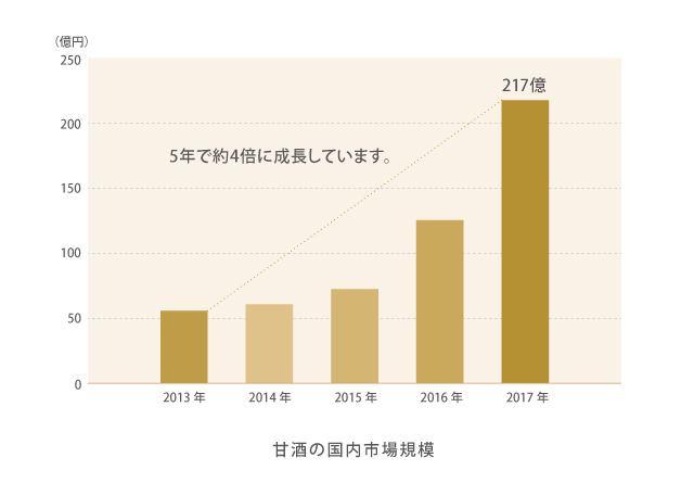 甘酒の国内市場規模推移