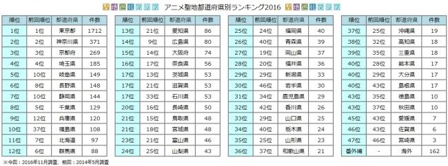 アニメの都道府県別聖地数ランキ...