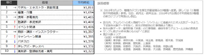 2.高時給職種ランキングTOP10(2019年12月)