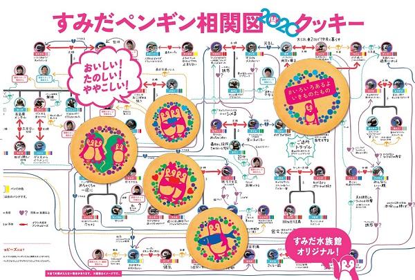 すみだペンギン相関図クッキー(パッケージイメージ)