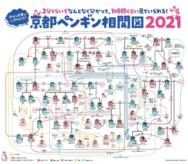 京都ペンギン相関図2021