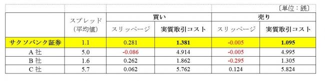 米ドル/円の実質取引コスト