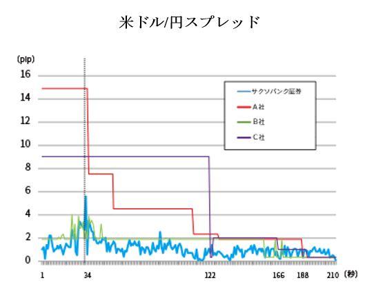 指標発表30秒前から発表3分後までの間のスプレッド変動(米ドル/円スプレッド)