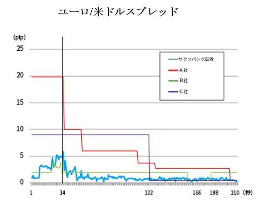 指標発表30秒前から発表3分後までの間のスプレッド変動(ユーロ/米ドルスプレッド)