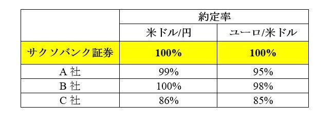指標発表前後の約定率比較