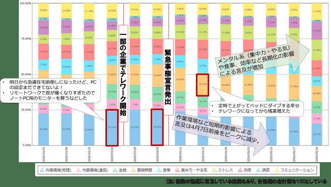 (図2)話題内容の時系列推移