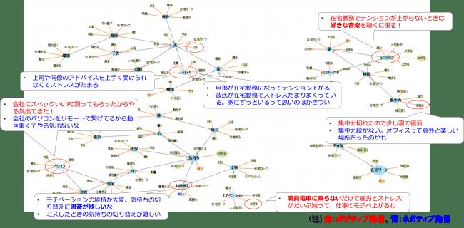 (図3)全体マッピング:「ストレス」、「集中力・やる気」話題の見える化