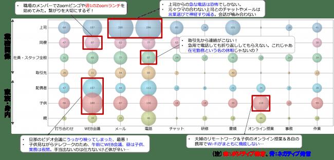 (図5)テレワークに関連する人×コミュニケーション手段
