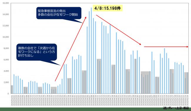 (図1)「テレワーク」に関するTwitter投稿の件数推移